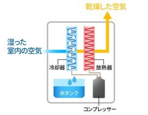 コンプレッサー式の仕組み