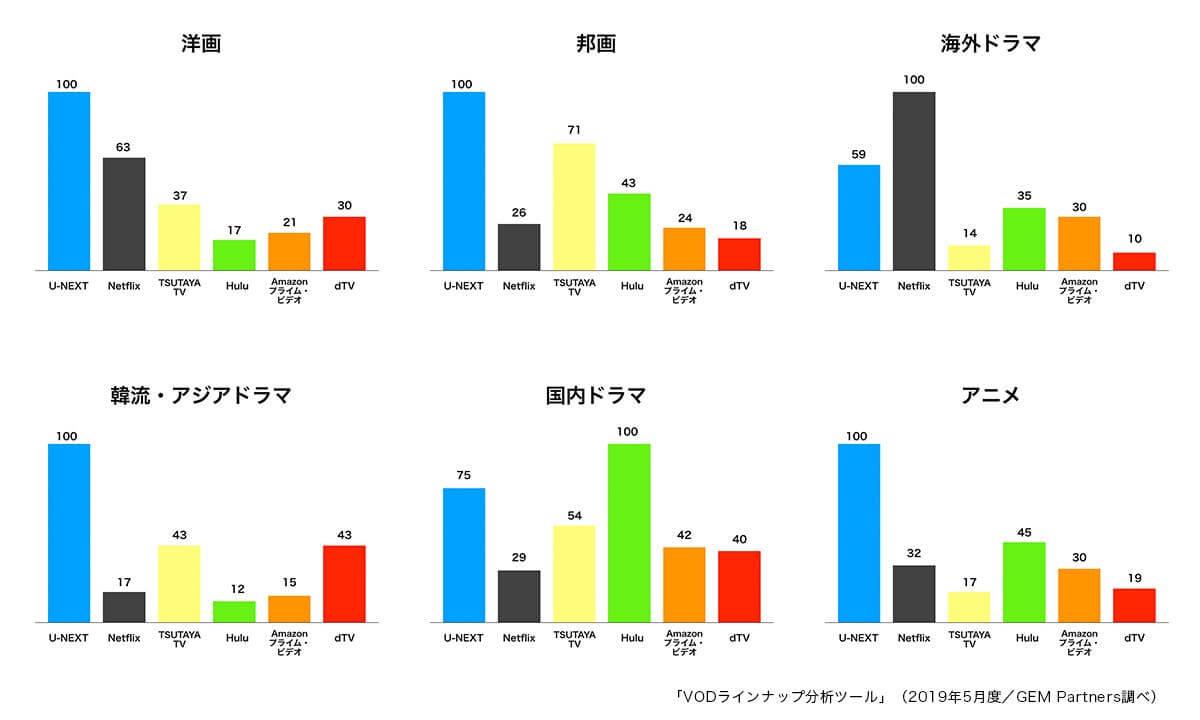 U-NEXTと競合他社を比較